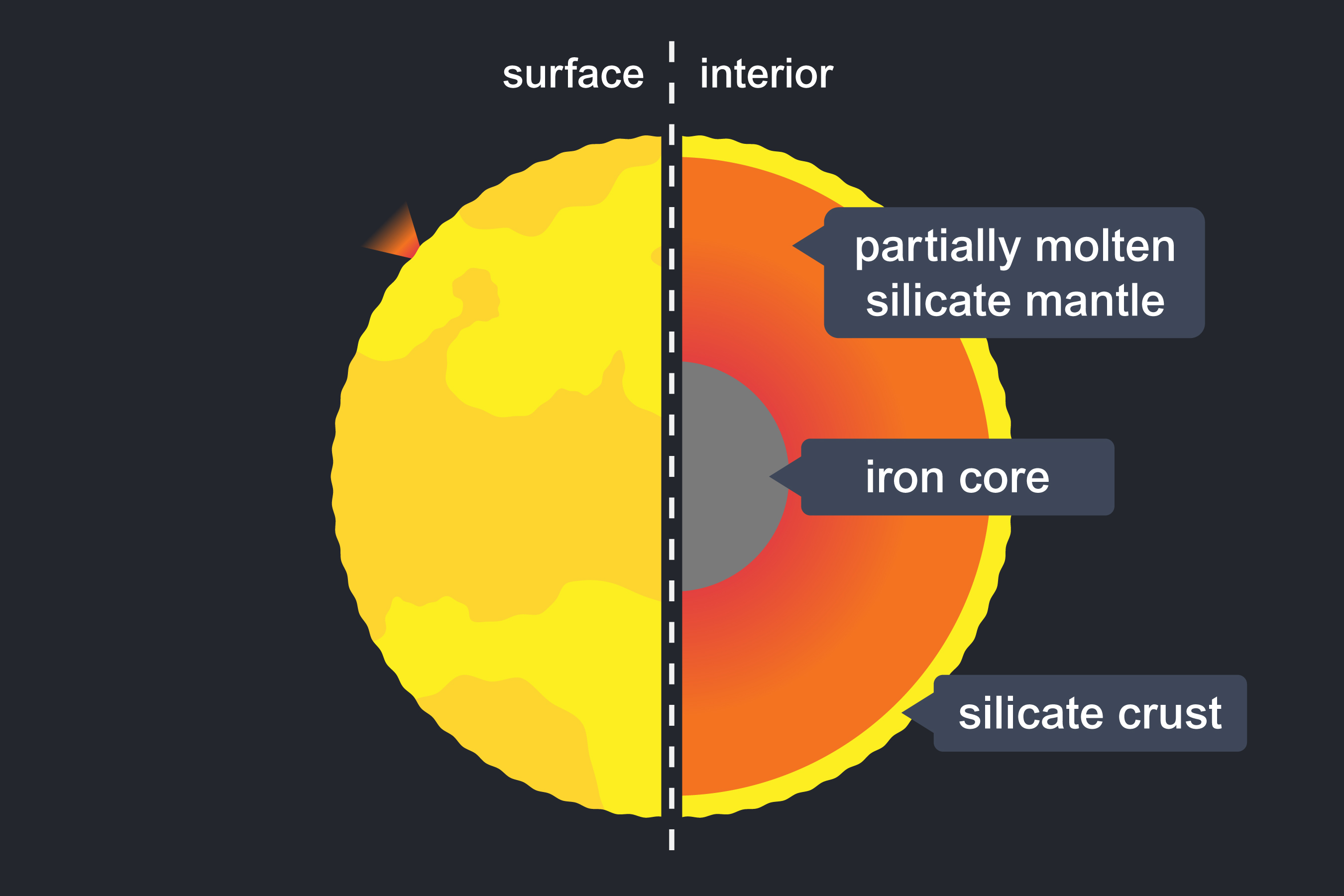 A fully labelled cross section of the interior of Io. The left side shows an illustrated surface of Io. The right side shows a labelled illustrated interior of Io. The labels show (from centre to surface): iron core, partially molten silicate mantle, silicate crust.