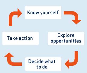 career planning essay introduction   homework for you    career planning essay introduction   image
